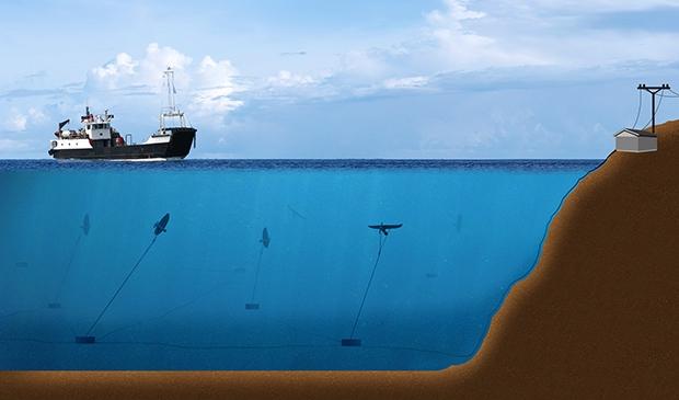 Švédske podvodné šarkany vyrobia 800 krát viac čistej energie, ako veterné turbíny nad hladinou