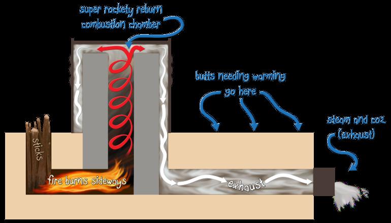 rocket mass heater diagram Raketové kachle na drevo vykurujú superlacno a vyjdú vás len pár eur